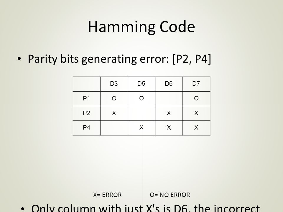 Hamming Code Parity bits generating error: [P2, P4]